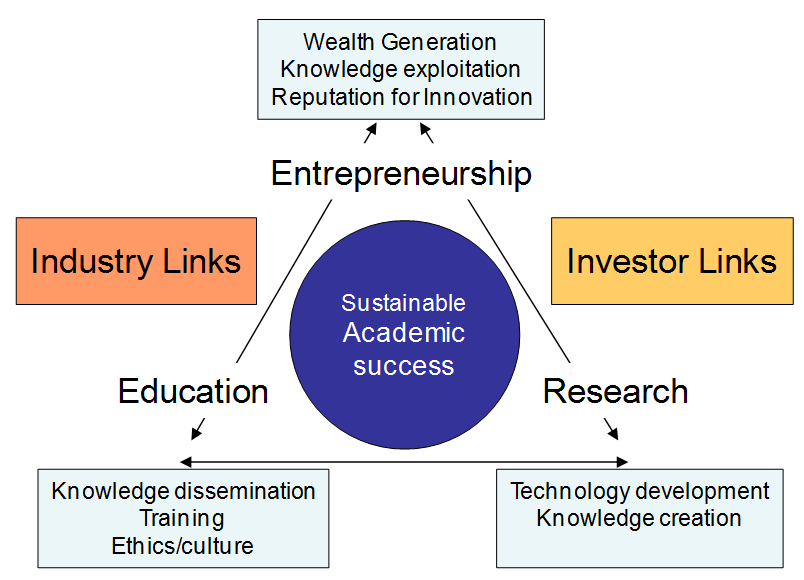Academic Entrepreneurship 01