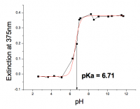 Nanoparticle Study - pH against Extinction at 375nm
