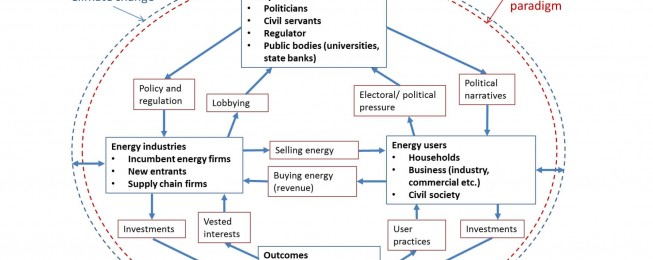 Presentation: Varieties of capitalism and the politics of sustainable energy transitions