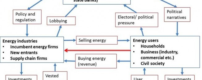Presentation: Comparative political economy of  sustainable energy transitions