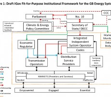 Briefing: Draft Fit-for-Purpose Institutional Framework for the GB Energy System