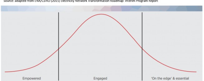 Presentation: Creating a People Centered Energy System