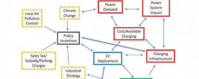 Presentation: Innovation & governance to enable a high penetration of electric vehicles